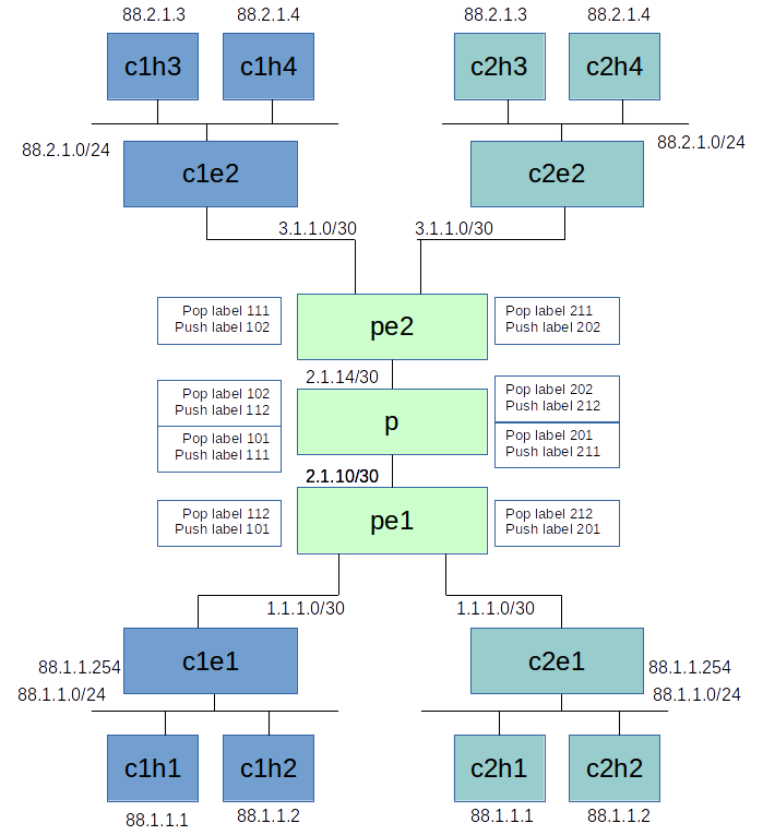 Abhijit's Blog - Linux VRF with MPLS for L3-VPN